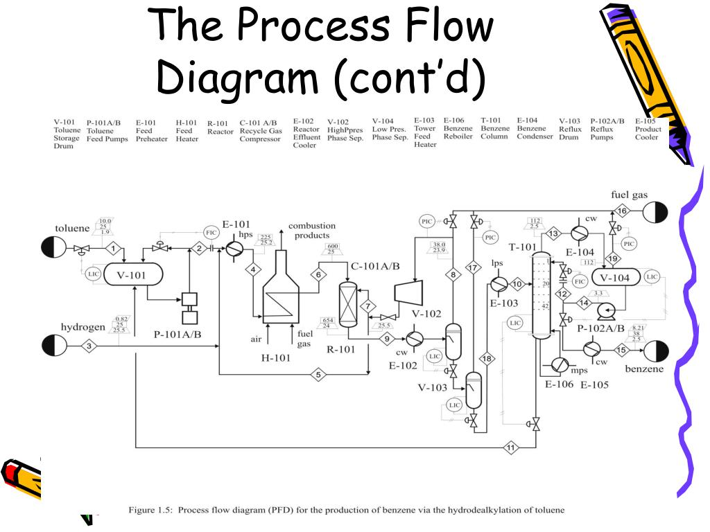 Process Flow Diagram 101 - Today Wiring Schematic Diagram