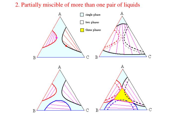 2. Partially miscible of more than one pair of liquids