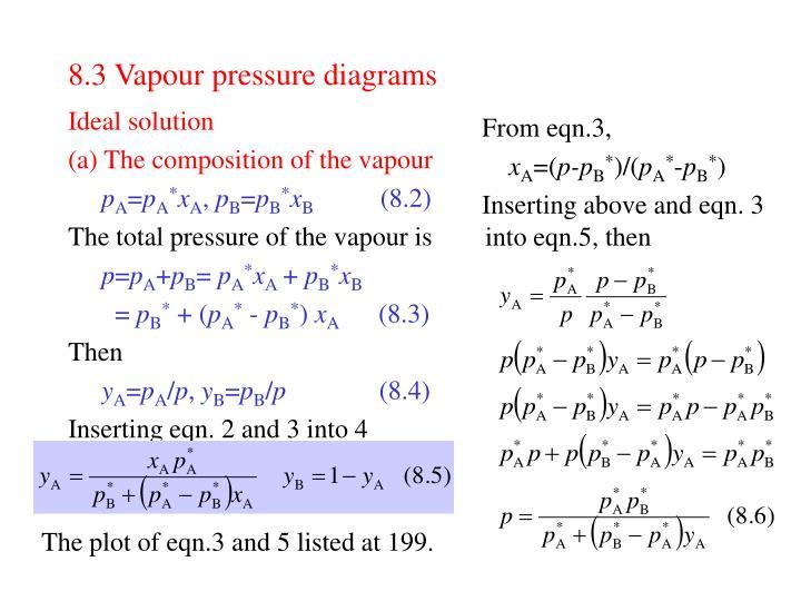 8.3 Vapour pressure diagrams
