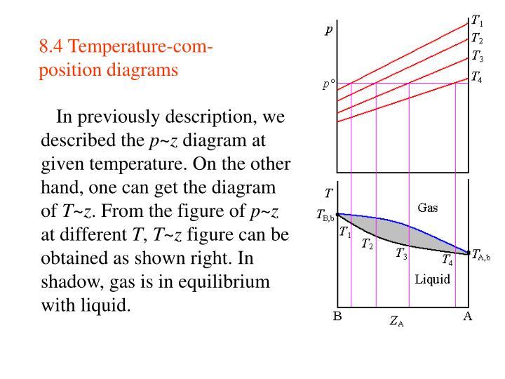 8.4 Temperature-com-position diagrams
