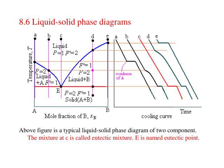 8.6 Liquid-solid phase diagrams