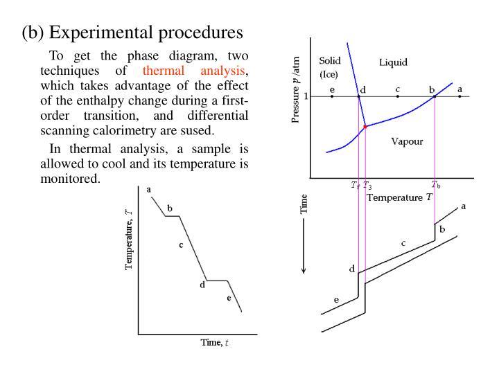(b) Experimental procedures