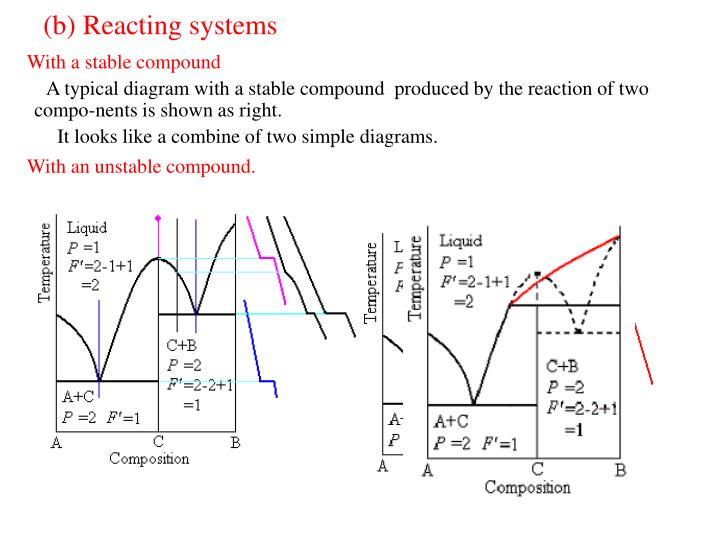 (b) Reacting systems