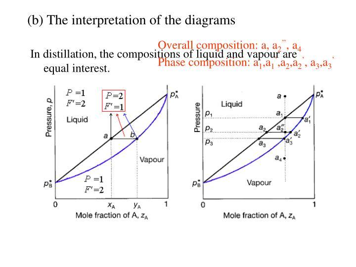 (b) The interpretation of the diagrams