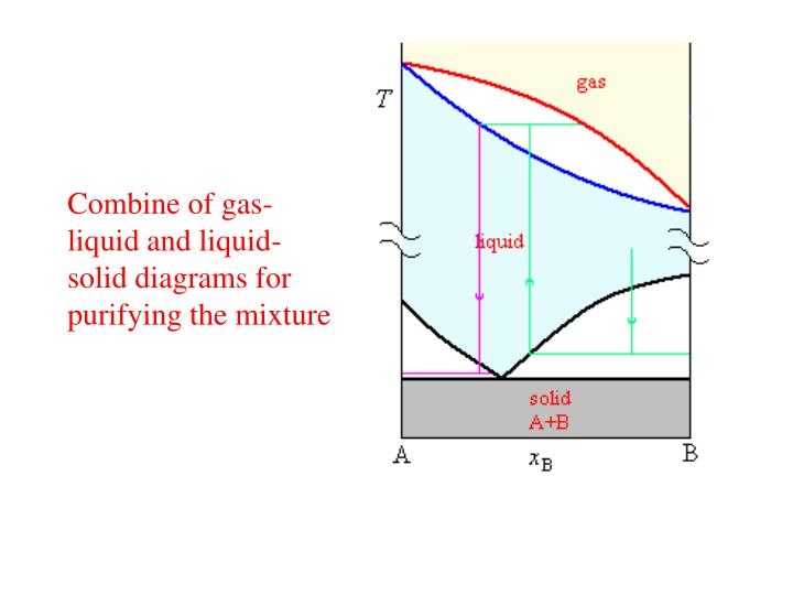 Combine of gas-liquid and liquid-solid diagrams for purifying the mixture