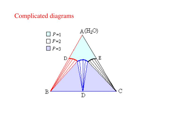 Complicated diagrams