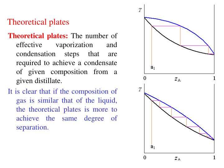Theoretical plates