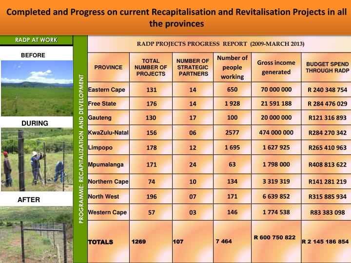 Completed and Progress on current Recapitalisation and Revitalisation Projects in all the provinces