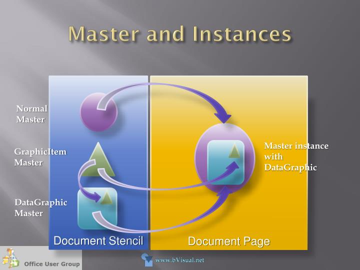 Master and Instances