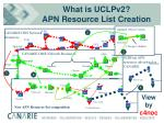 what is uclpv2 apn resource list creation