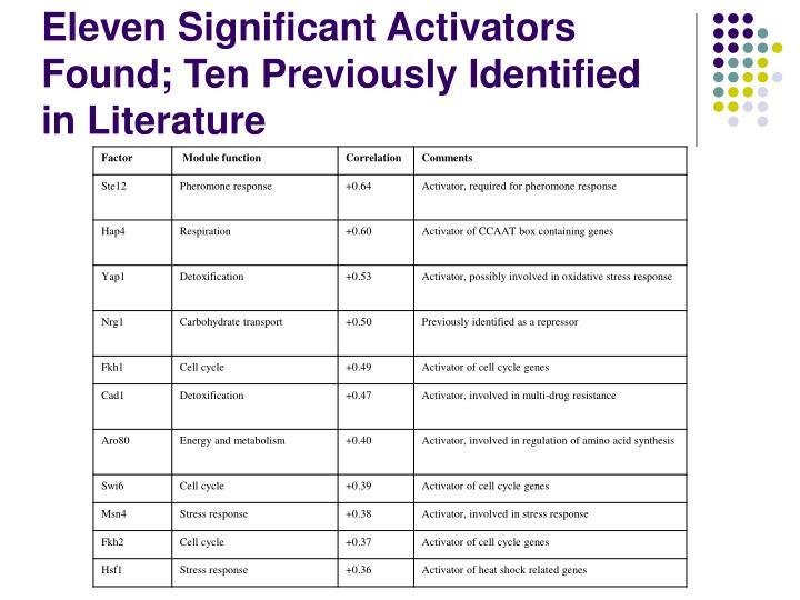 Eleven Significant Activators Found; Ten Previously Identified in Literature