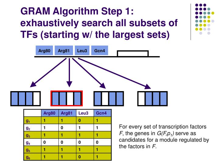 GRAM Algorithm Step 1: exhaustively search all subsets of TFs (starting w/ the largest sets)