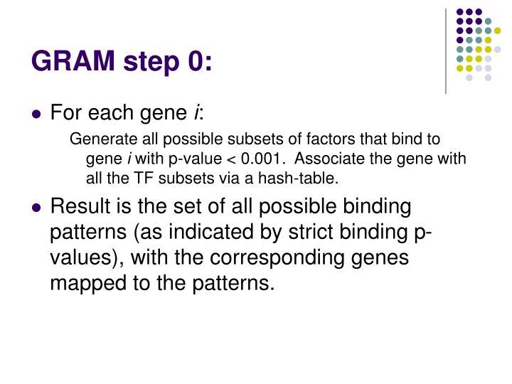 GRAM step 0: