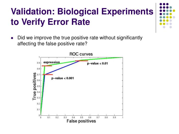 Validation: Biological Experiments to Verify Error Rate