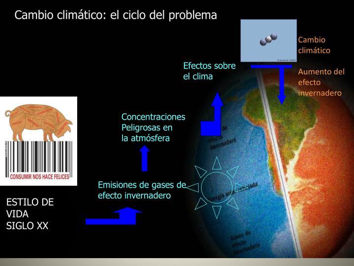 Cambio climático: el ciclo del problema