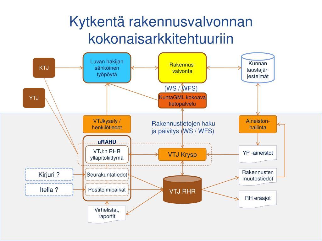 dating site Tukholmassa