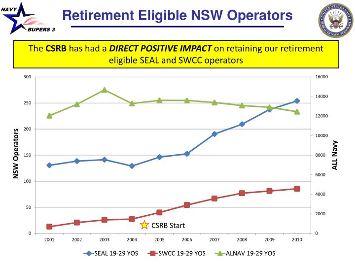 Retirement Eligible NSW Operators