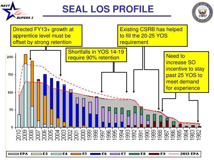 SEAL LOS PROFILE
