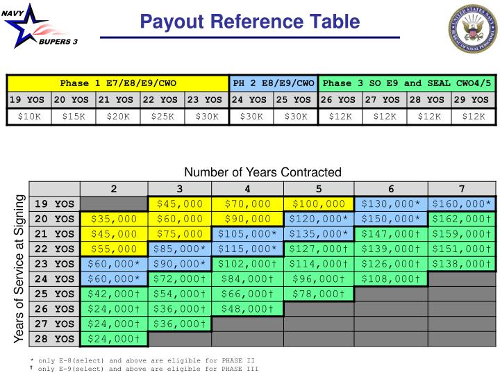 Payout Reference Table
