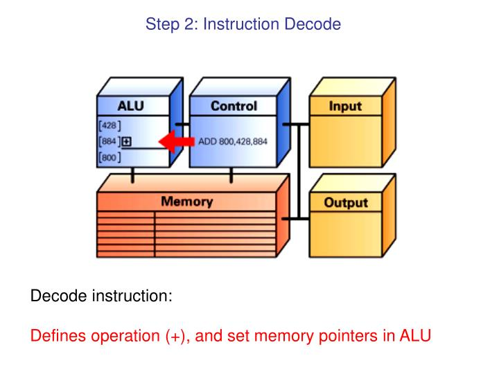 Step 2: Instruction Decode