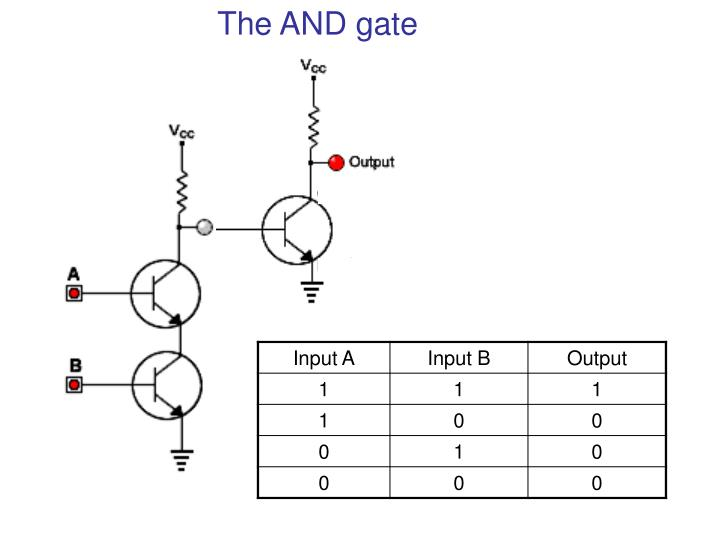 The AND gate