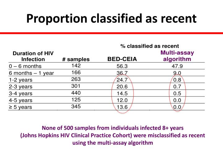 Proportion classified as recent