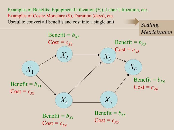 Examples of Benefits: Equipment Utilization (%), Labor Utilization, etc.