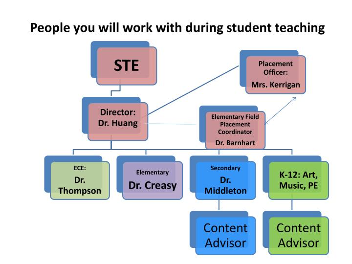 People you will work with during student teaching