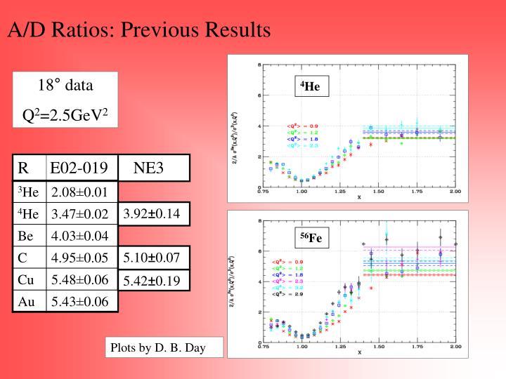 A/D Ratios: Previous Results