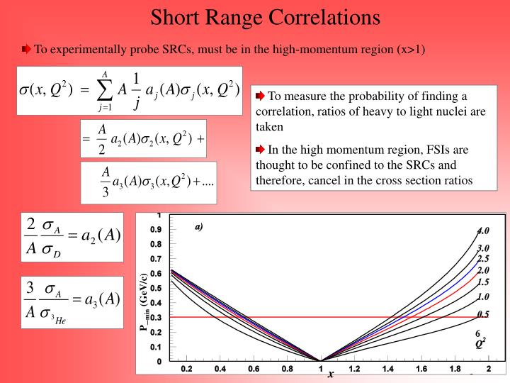 Short Range Correlations