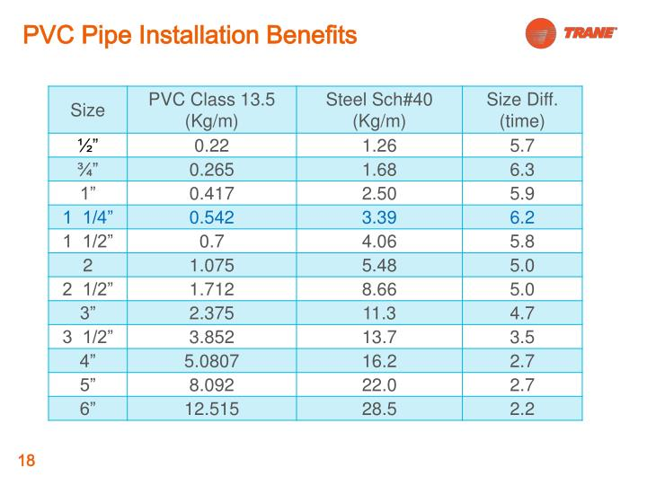 PVC Pipe Installation Benefits