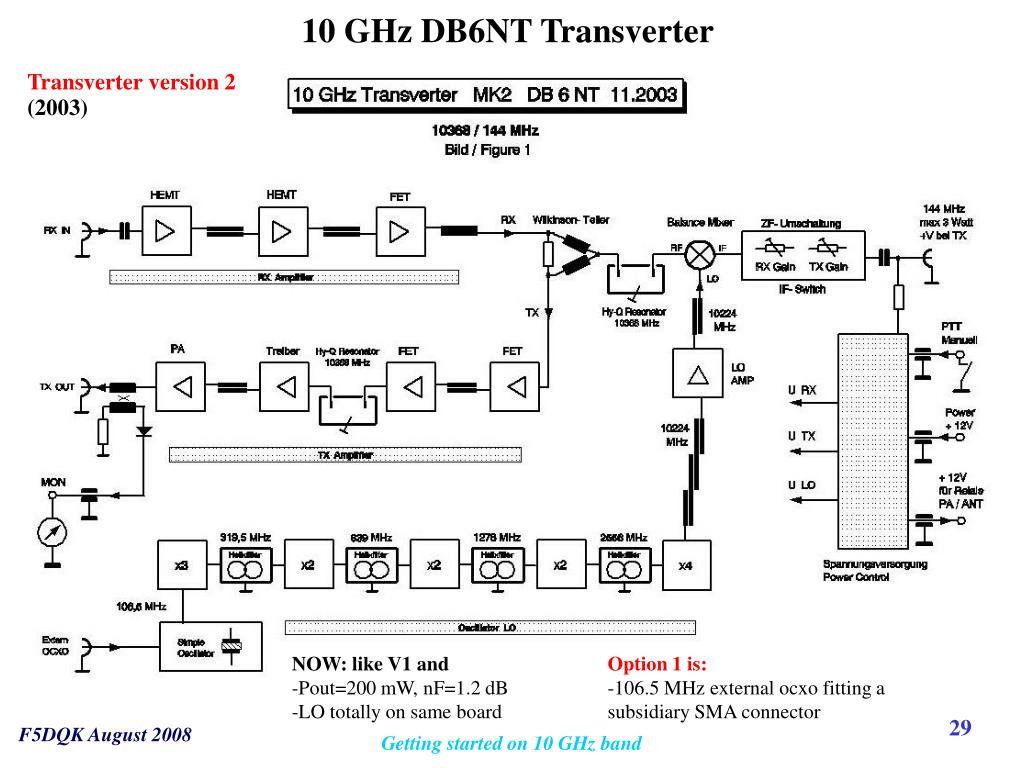 PPT - Getting started on 10 GHz PowerPoint Presentation - ID