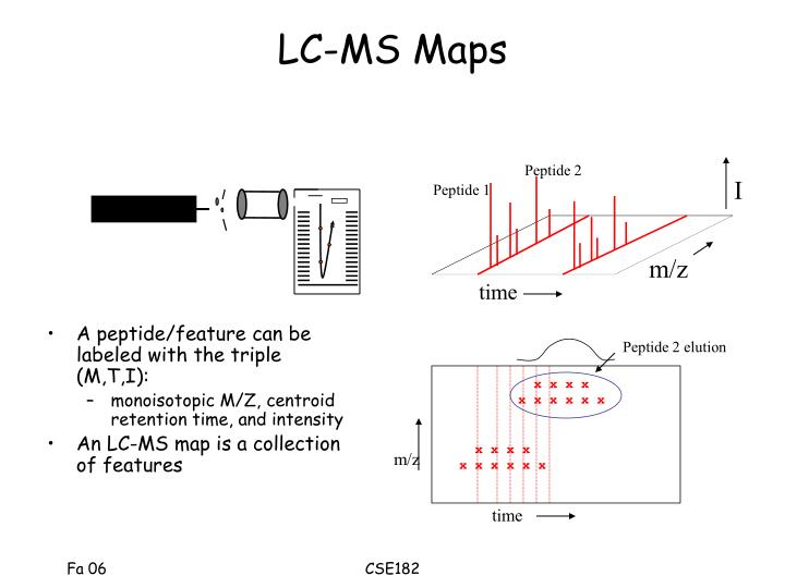 LC-MS Maps