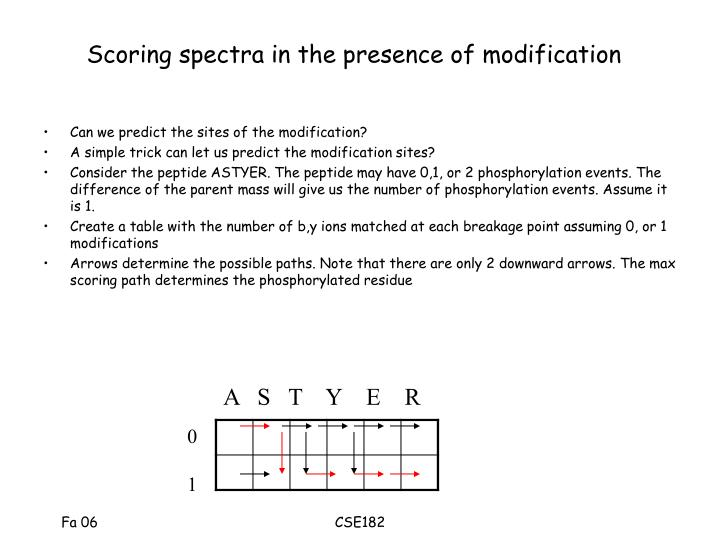 Scoring spectra in the presence of modification