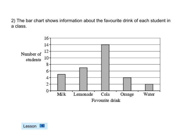2) The bar chart shows information about the favourite drink of each student in a class.
