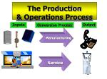 the production operations process