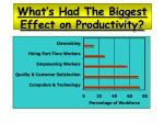 what s had the biggest effect on productivity