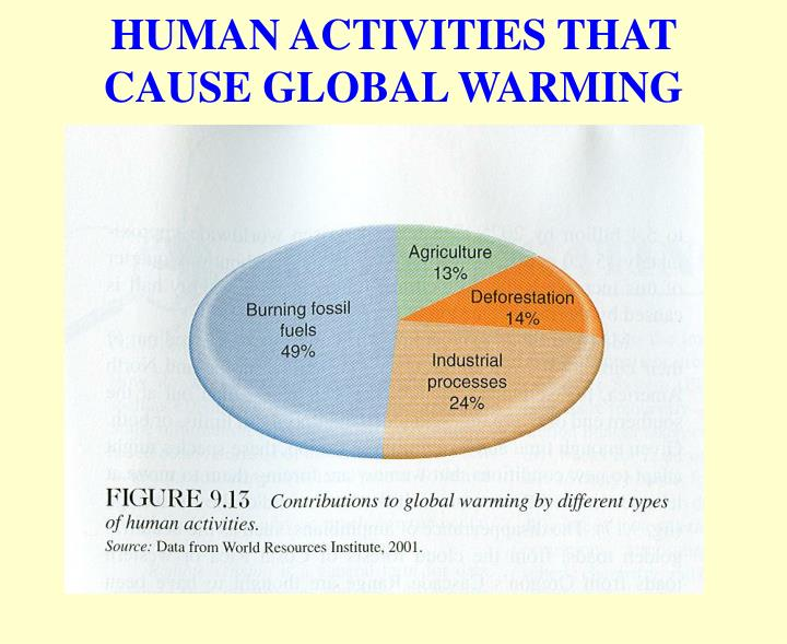 global warming due to human actions Global warming the human anthropogenic actions, which are caused by human for the current global warming, as he explains: humans are not.