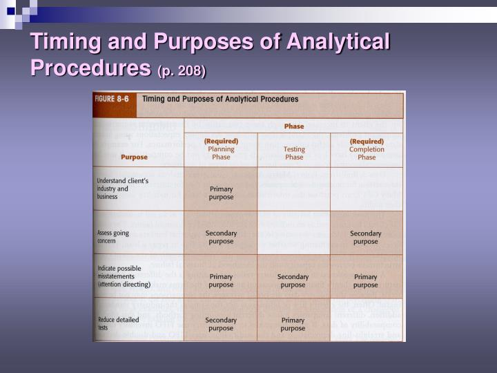 Timing and Purposes of Analytical Procedures
