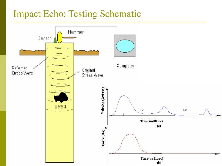Impact Echo: Testing Schematic