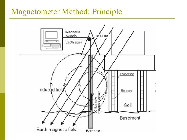 Magnetometer Method: Principle