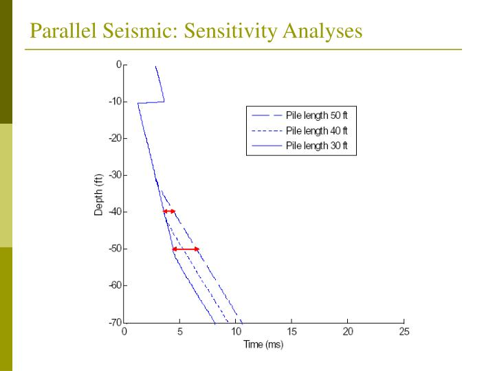 Parallel Seismic: Sensitivity Analyses