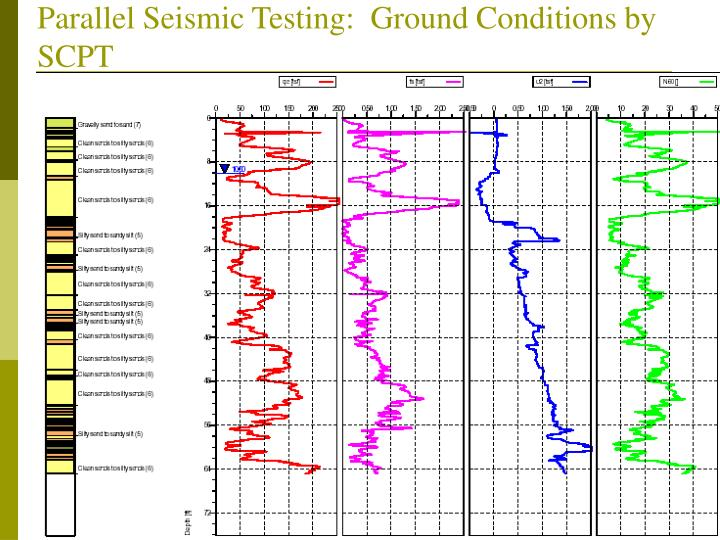 Parallel Seismic Testing:  Ground Conditions by SCPT