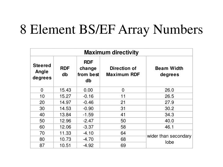 8 Element BS/EF Array Numbers