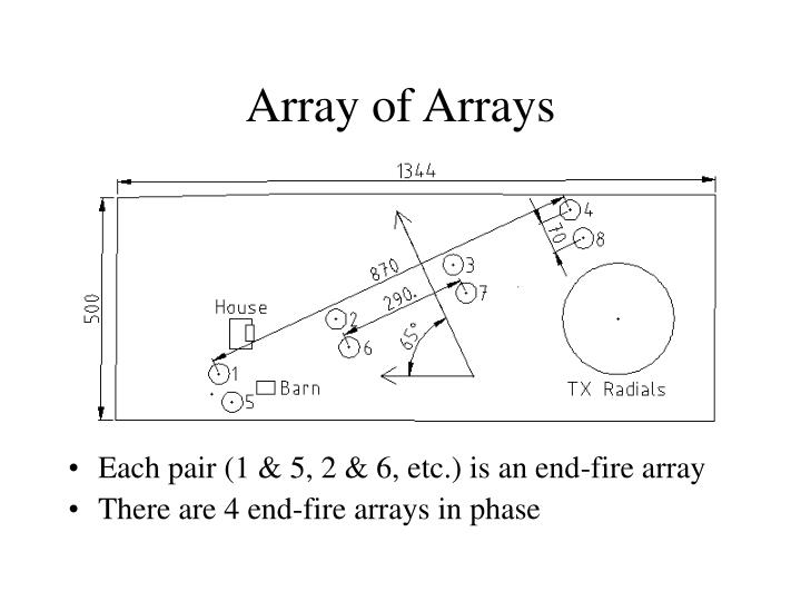 Array of Arrays
