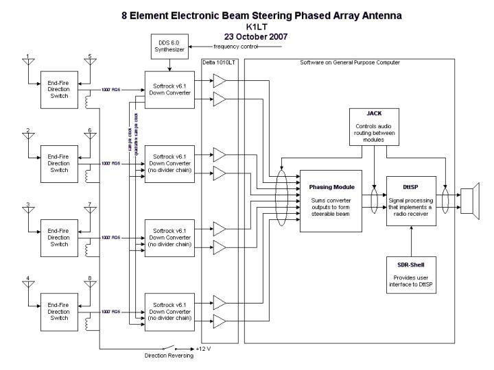SDR Based Beam Steering Block Diagram