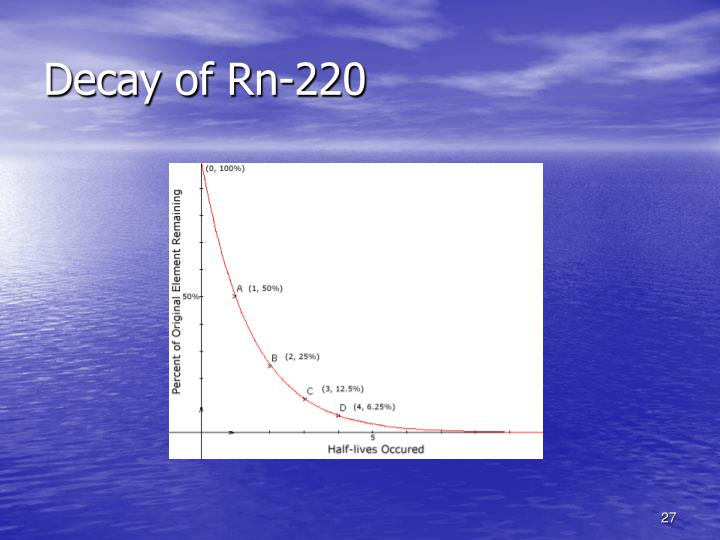 Decay of Rn-220