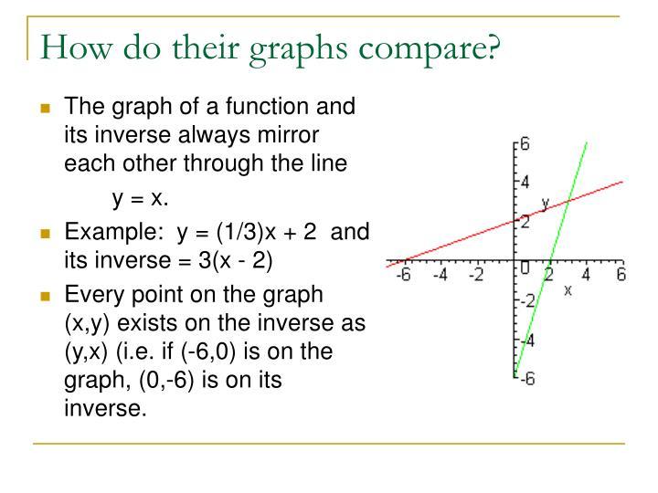 How do their graphs compare