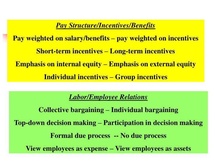 Pay Structure/Incentives/Benefits