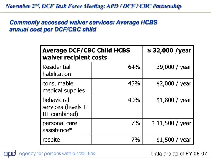 Commonly accessed waiver services: Average HCBS annual cost per DCF/CBC child